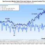 Bay Area Home Sales Drop, 9-Year Low in San Francisco