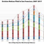 Eviction Notices Drop in San Francisco with a Notable Exception