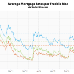 Benchmark Mortgage Rate Approaching a 5-Year High