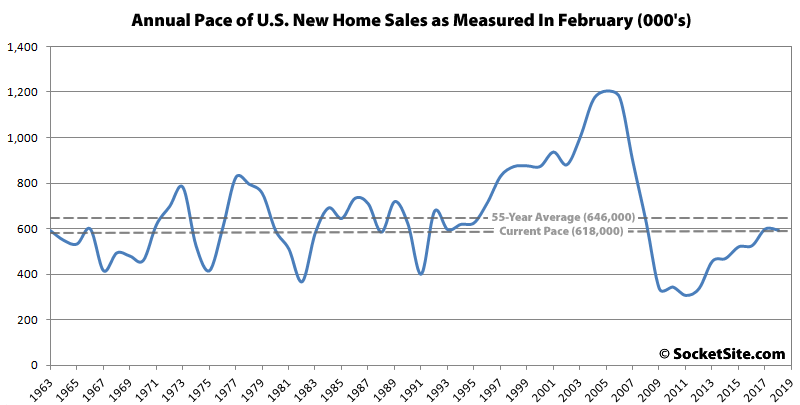 Pace of New Home Sales in the U.S. Inches Up, Drops in the West
