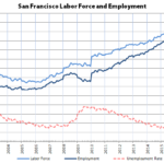 Bay Area Employment Slips from Record Highs