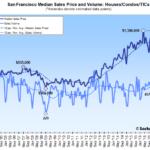 Bay Area Home Sales Slip, 9-Year Seasonal Low in San Francisco