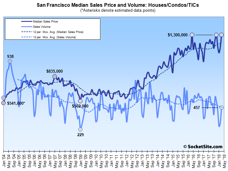 Bay Area Home Sales Slip, 9-Year Seasonal Low in San Francisco