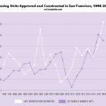 The Latest Inventory of SF's Housing Stock and Actual Development