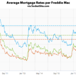 Benchmark Mortgage Rate Holds along with Odds of a Rate Hike