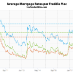 Mortgage Rates Move Higher, Odds of a Rate Hike Slip