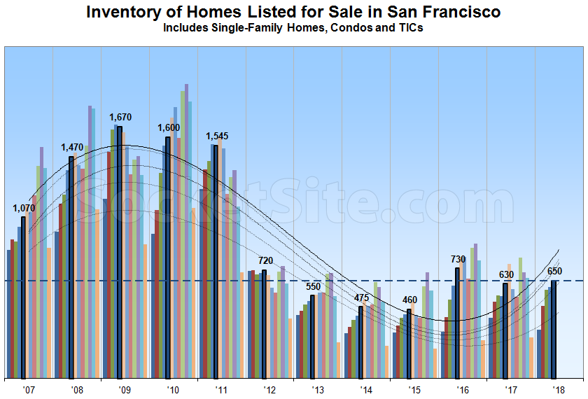 Number of Homes for Sale in San Francisco Is on the Rise