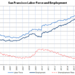 Bay Area Unemployment Drops, but Employment Drops as Well