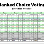 San Francisco's Certified Election Results and Key Numbers