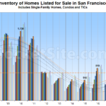 Inventory of Homes for Sale in San Francisco Ticks Up