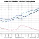 Bay Area Employment Inches Up, but Not in San Francisco