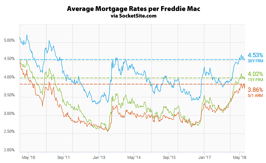 Mortgage Rates Inch up along with Probability of Next Rate Hike