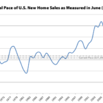 Pace of New Home Sales in the U.S. Slips, Inventory Hits 9-Year High