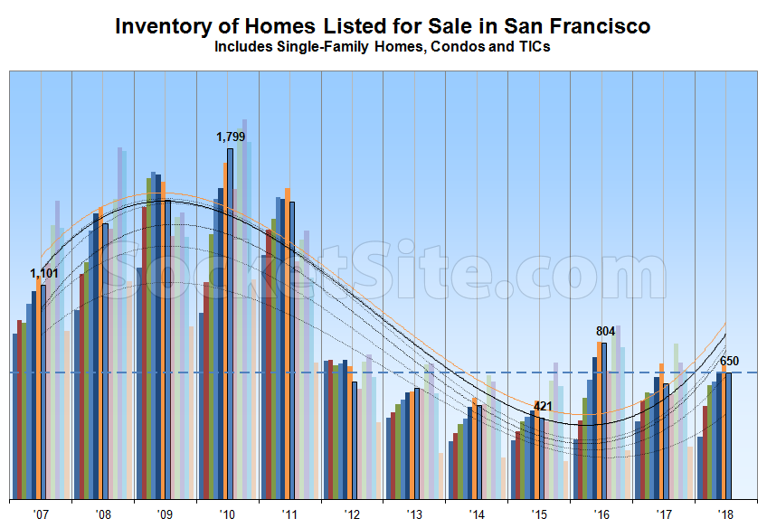 50 Percent More Homes on the Market in San Francisco versus 2015