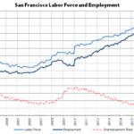 Bay Area Employment Slips, San Francisco Nears Negative Growth