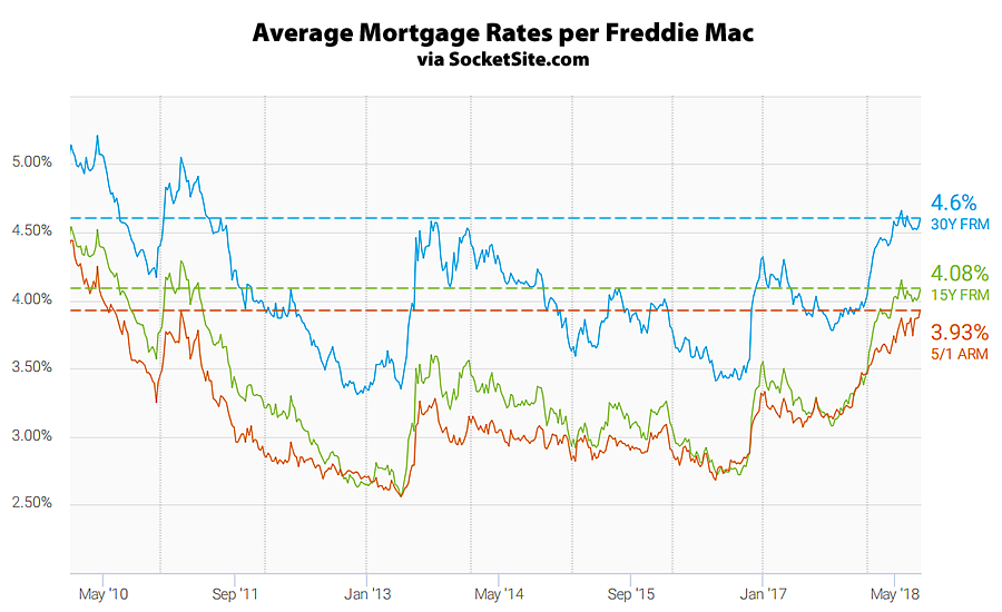 Mortgage Rates Tick Up, Short-Term Rate Hits Eight-Year High