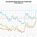 Benchmark Mortgage Rate Hovering Around 4.5 Percent