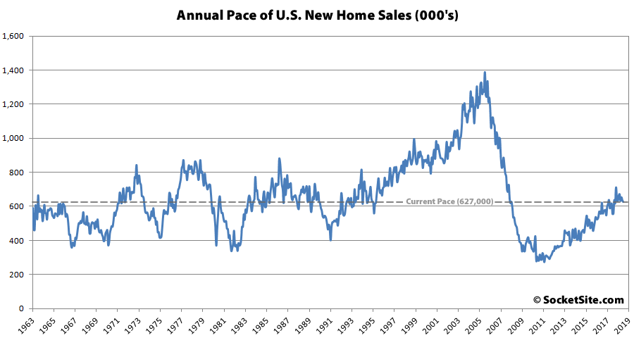 Pace of New U.S. Home Sales Slips with Inventory at a 9-Year High