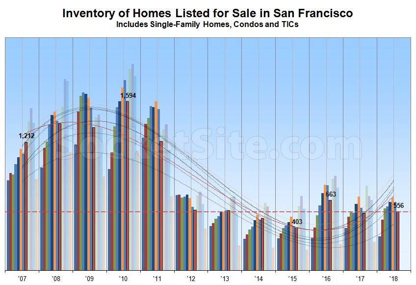 Inventory of Homes for Sale in SF and Trend of Those in Contract