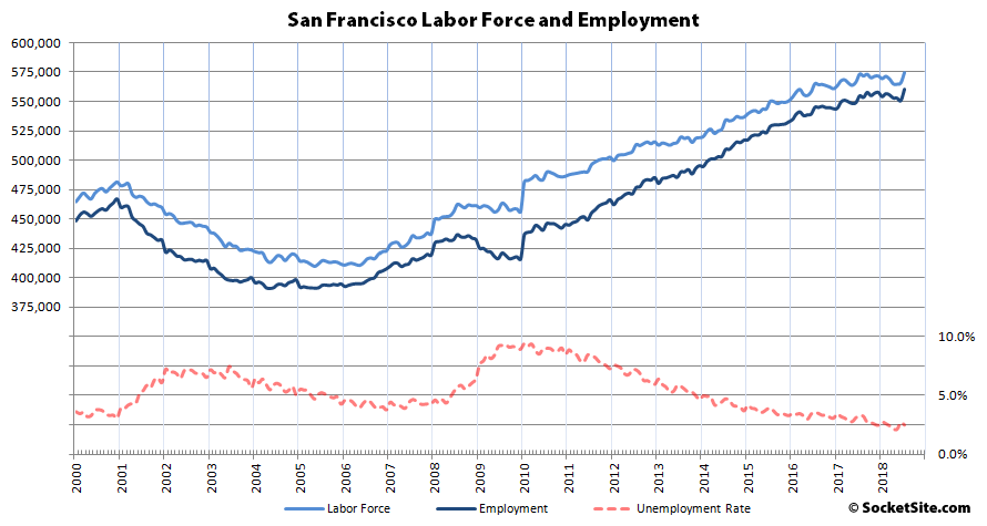Seasonal Hiring Pushes Bay Area Employment to a Record High