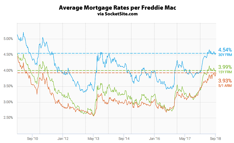 Mortgage Rates Inch Up, Probability of a Rate Hike Hits 100 Percent