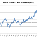 Pace of New U.S. Home Sales Ticks Up, Inventory at a 9-Year High