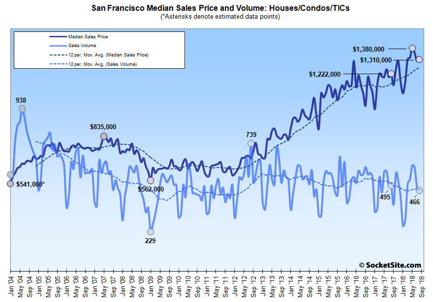 Bay Area Home Sales Remain at a 7-Year Low