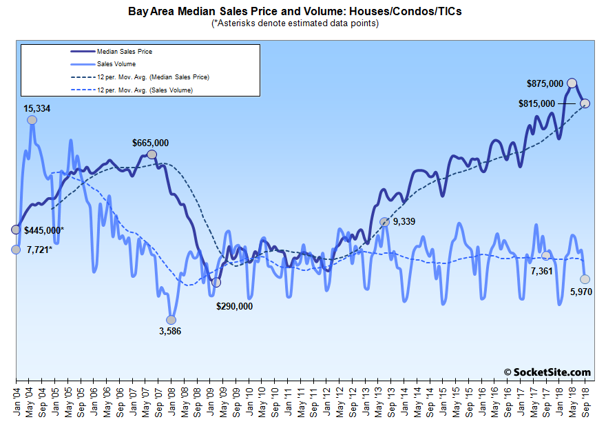 Bay Area Home Sales Plunge to an 11-Year Seasonal Low