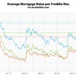 Benchmark Mortgage Rate Jumps, Nearing an Eight-Year High