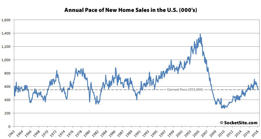 New Home Sales in the U.S. Drop with Inventory at a 9-Year High