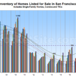 Inventory of Homes for Sale in San Francisco Continues to Tick Up