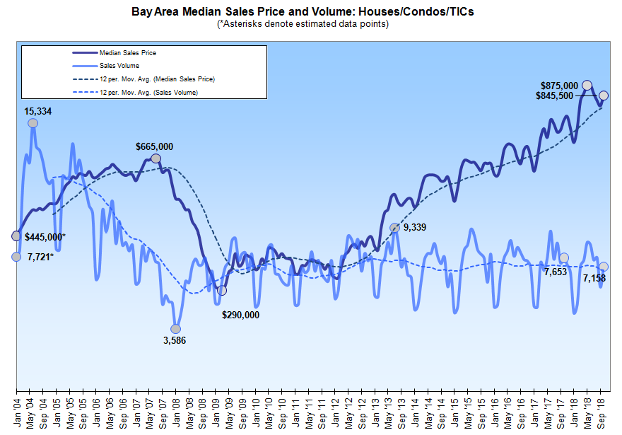 Bay Area Home Sales Rebound to a 7-Year Seasonal Low