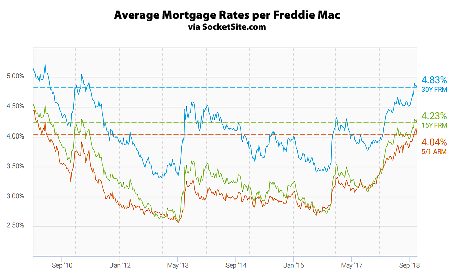 Mortgage Rates Slip but Hover near 8-Year Highs