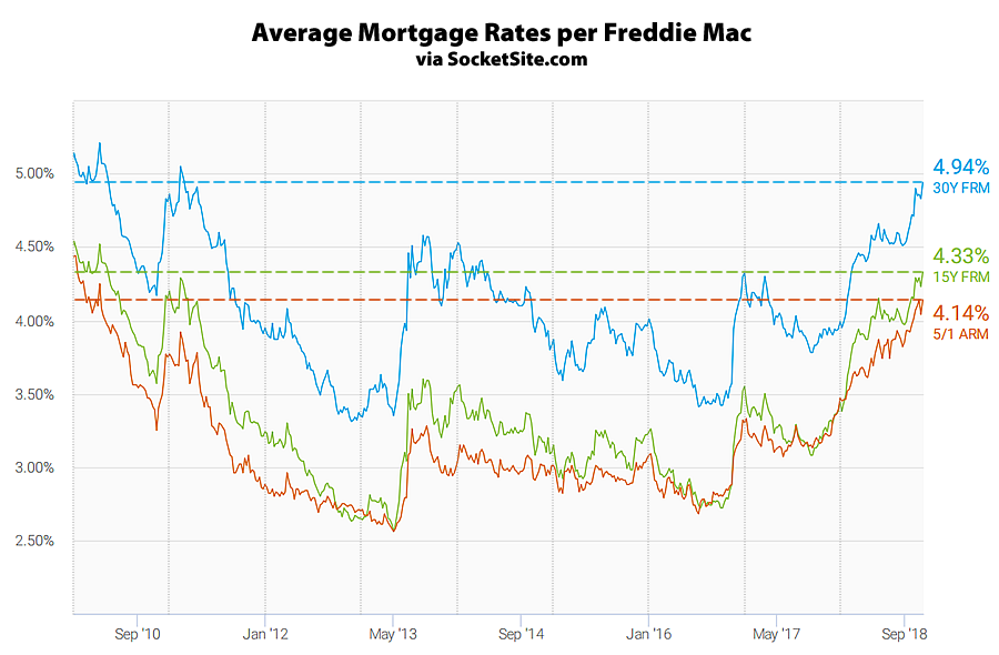 Benchmark Mortgage Rate Nearing Its 8-Year High