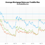 Benchmark Mortgage Rate Holding, Odds of a Rate Hike Tick Up