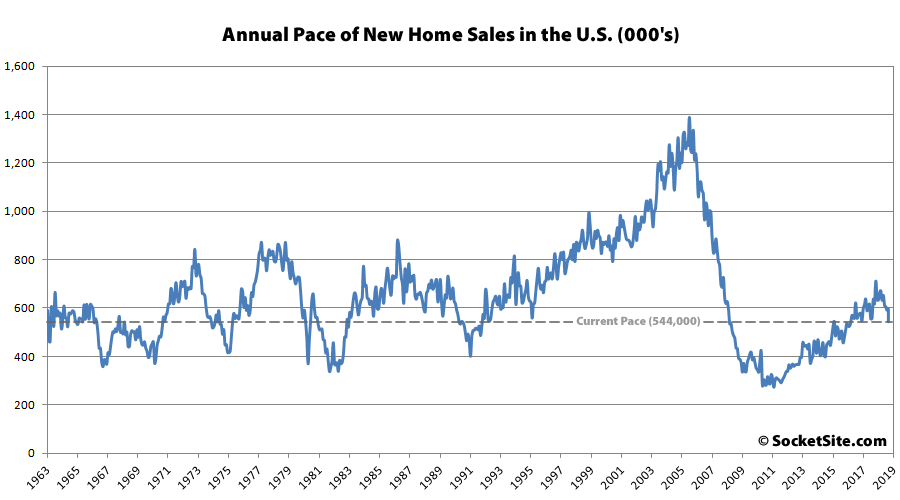 New Home Sales in the U.S. Take a Hit, Inventory Nears 10-Year High