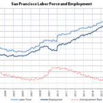 Bay Area Employment Ticks Up, Unemployment as Well