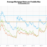 Benchmark Mortgage Rate Drops to a Three-Month Low
