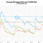 Benchmark Mortgage Rate Levels Off, Probability of a Hike Drops