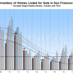 Inventory of Homes for Sale in SF Trending Up in 2019, Sales Down
