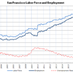 2018 Ended with Bay Area Employment at a Record High