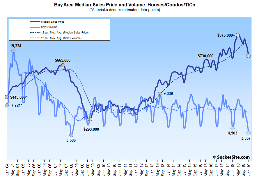 Lowest Bay Area Home Sales in 11 Years, Prices Drop