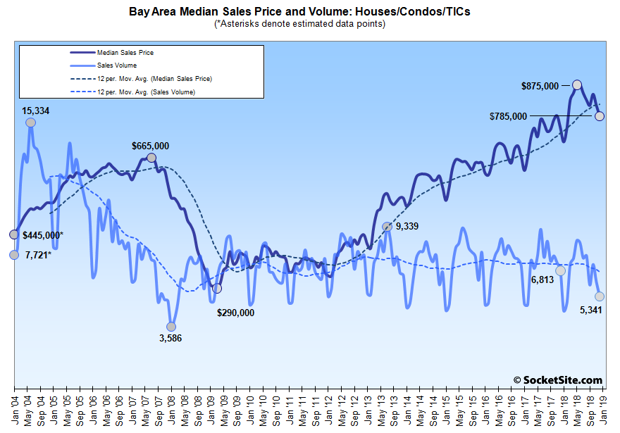 Bay Area Home Sales Dropped to Another 11-Year Low