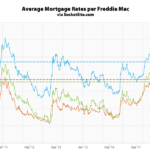 Mortgage Rates Hold