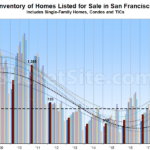 Number of Homes Listed for Sale in San Francisco Starting to Climb