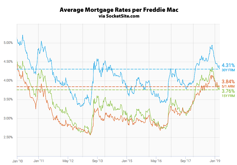 Benchmark Mortgage Rate Drops, Odds of an Easing Up