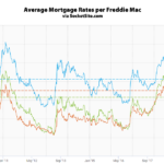Mortgage Rates Dramatically Drop, Inversion Spreads