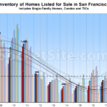Number of Homes for Sale in San Francisco Ticks Up