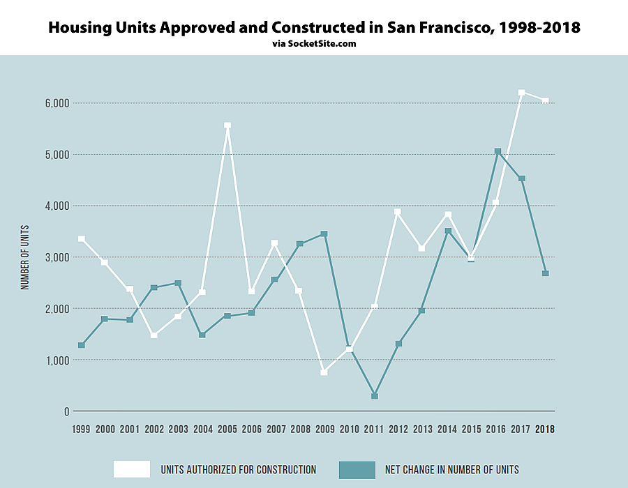 The Latest Inventory of San Francisco's Housing Stock and Development