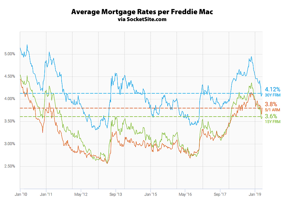 Mortgage Rates Inch Up, Inversion Increases, Odds of Easing Even